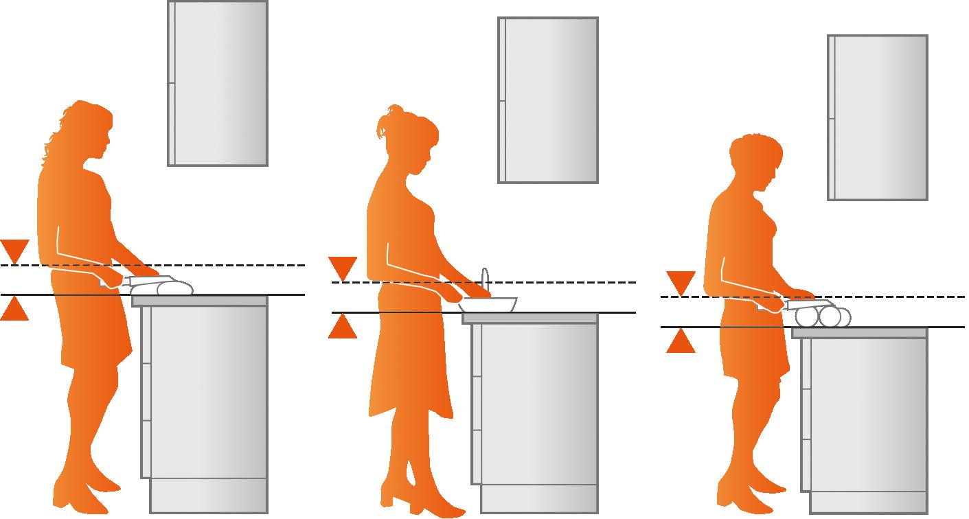 Arbeitshöhe-Arbeitsplatte-Richtige Höhe-Ergonomische Küche-Ergonomie-Küche